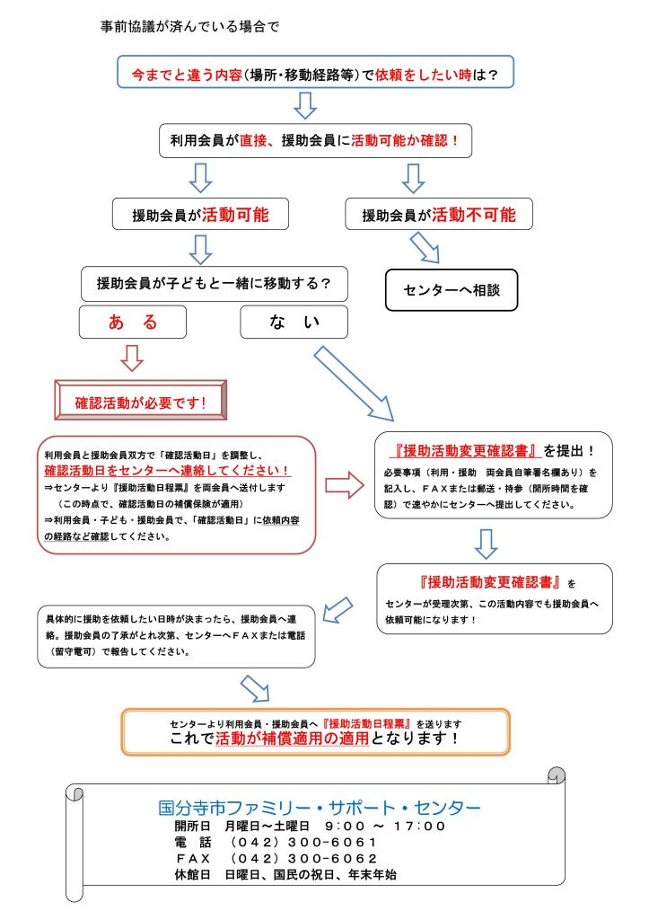国分寺市ファミリーサポートセンタ【利用会員向け 変更フロー】(修正版2)